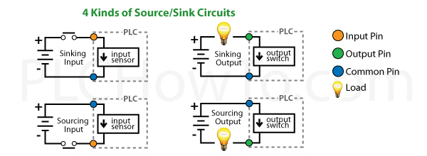 Wiring Plcsrhplchowto: Plc Wiring Diagram With Input Output At Gmaili.net